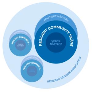 Resilient_Community_Skane